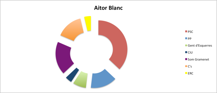AitorBlanc