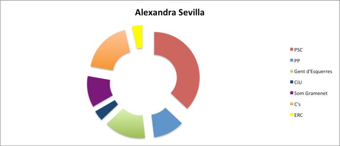 AlexandraSevilla