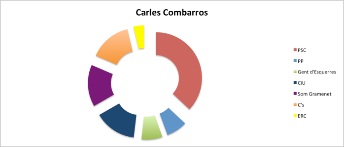 CarlesCombarros
