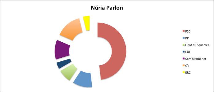 NuriaParlon